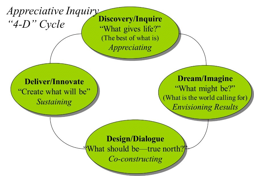 appreciative inquiry Leading positive change through appreciative inquiry from case western reserve university appreciative inquiry is a collaborative and constructive inquiry process that searches for everything that gives life to organizations, communities, and.